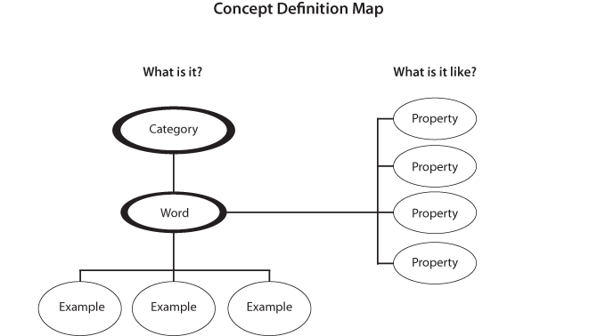 Concept Definition Map | DHH Resources for Teachers | UMN on