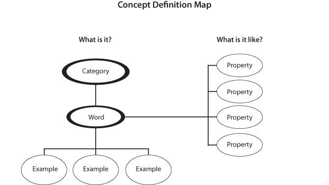 Concept Definition Map Dhh Resources For Teachers Umn