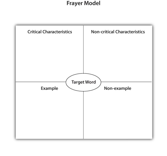 Frayer Model Dhh Resources For Teachers Umn
