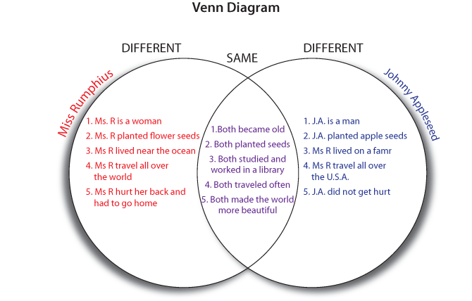 What Are The Various Parts Of The Venn Diagram