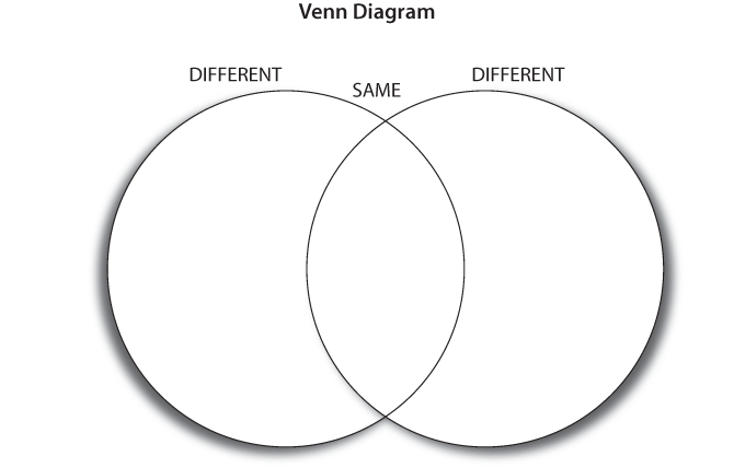 venn diagram dhh resources for teachers umn rh cehd umn edu Venn Diagram Examples venn diagram worksheet writing