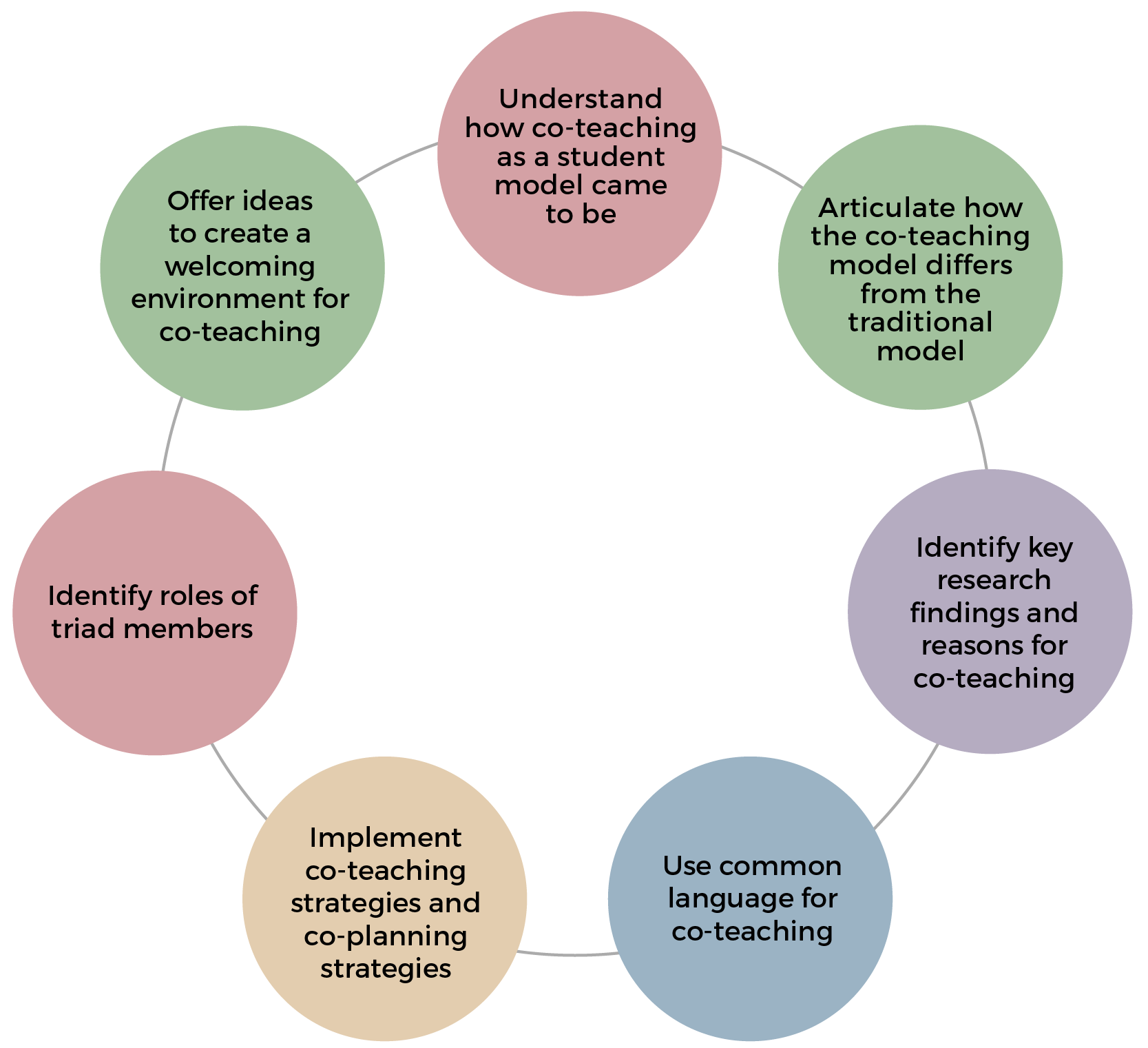 The co-teaching foundations online workshop provides background information about the TERI initiative and co-teaching